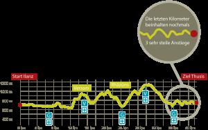 Transruinaulta Streckenprofil