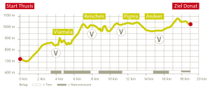 Transviamala Streckenprofil