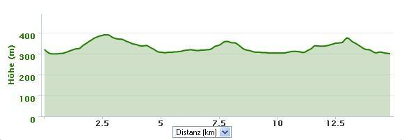 Höhenprofil des Leimentaler Laufs: ca. 260 Höhenmeter
