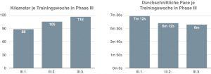 Auswertung der Wochen III.1, III.2 und III.3