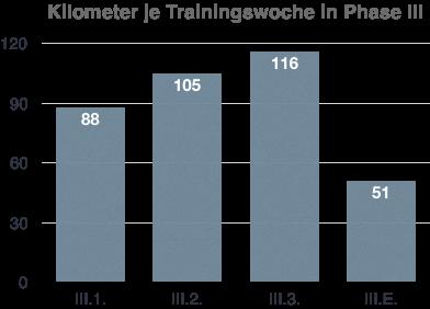 Trainingsphase III – Dritte und letzte Phase mit dem alleinigen Ziel Grundlagenausdauer
