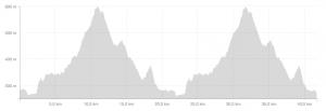 Das Höhenprofil des Muttenz-Marathon, wie von Strava berechnet