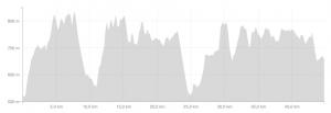 Höhenprofil des Lichtenstein Sky Race Marathon