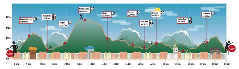 Höhenprofil und Verpflegungsposten beim K85